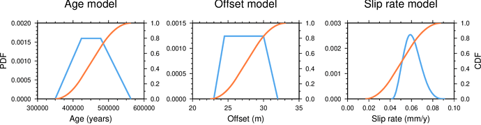 PDF-CDF_plot-Dec2020
